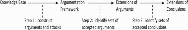 Three steps of argumentation.