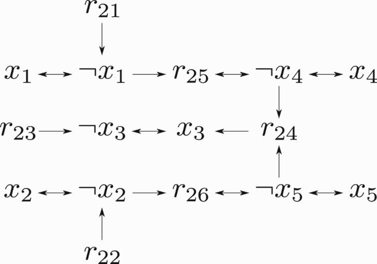 Graph of problem example.