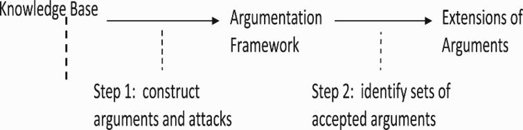 Two steps of argumentation.