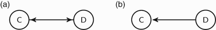 The graph (a) is a sub-graph of the graph in Figure 1, while the graph (b) is not one of its sub-graphs.
