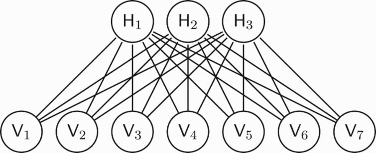 Graphical representation of a restricted BM with three hidden units and seven visible units. When the machine is interpreted as a neural network, each unit represents a neuron. When the machine is interpreted as a graphical model of a PoE, then each hidden unit represents an expert.