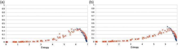Statistical distances (KL divergence and TV distance) after a training phase and a generative phase versus the entropy of the training probability distributions. By definition of the experimental setting, the distances for the training mode are the distances of a conventional machine. (a) Learning mode with a mixing rate pm=1 (conventional machine). (b) Generative mode with a mixing rate pm=0.5.