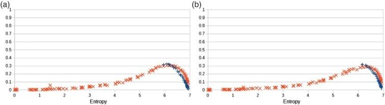Statistical distances (KL divergence and TV distance) resulting after a training phase and a generative phase versus the entropy of the training probability distributions, for a {in,out,un,off}-labelling machine of the sort shown in Figure 12). (a) Learning mode with a mixing rate pm=0.5. (b) Generative mode with a mixing rate pm=0.5.