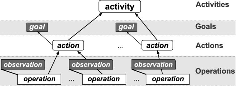 Representation of a hierarchical goal-based activity using CHAT.