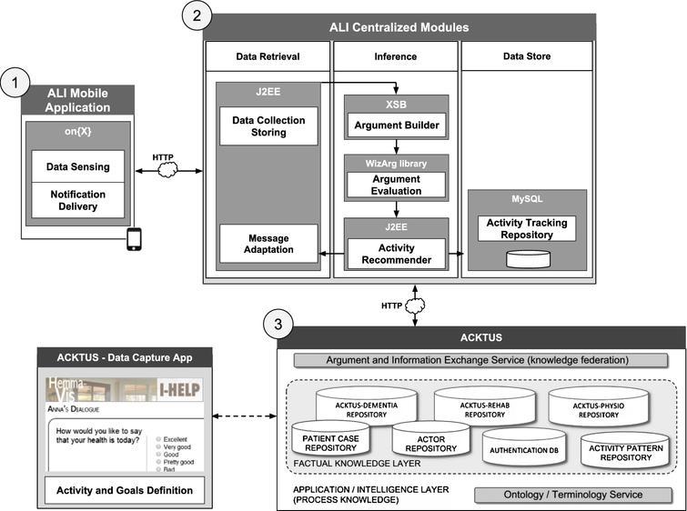 ALI System Architecture.