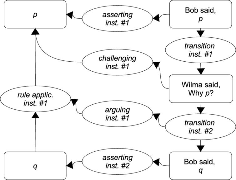 Interaction between argument and dialogue.
