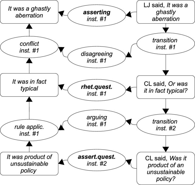 Asserting, rhetorical questioning and assertive questioning as the dialogical context for argument structures in example(2).