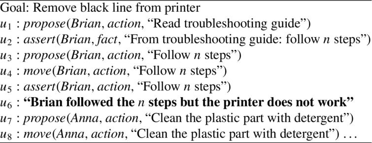 Interpretation of the printer example dialogue.