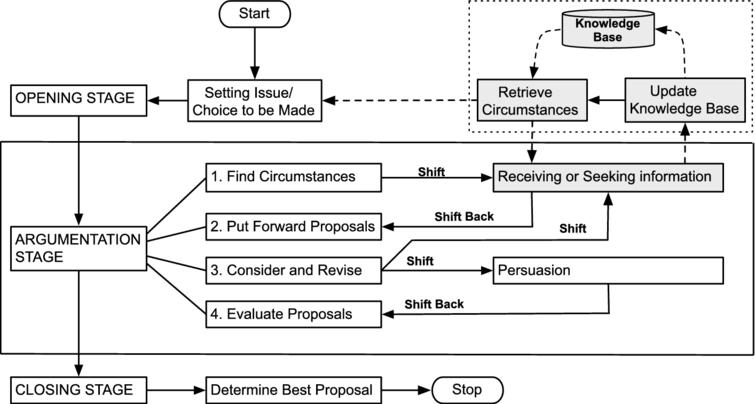 Outline of a revised model of deliberation dialogue.