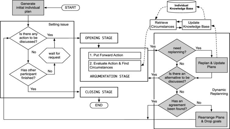Overview of agent deliberation process.