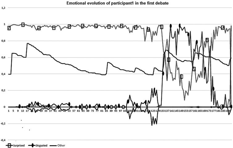 Emotional evolution of Participant1 in Debate1 (lines with squares and circles represent, respectively, the surprise and disgust emotions).