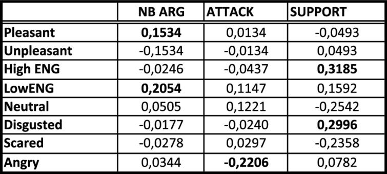 General correlation table of the results.