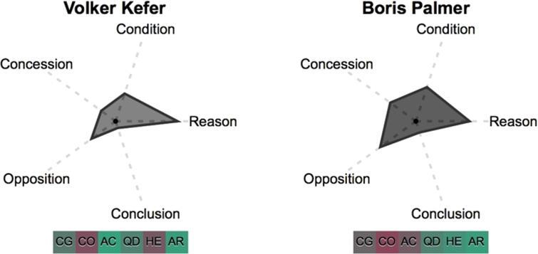 Individual speaker glyphs for Volker Kefer (pro) (left) and Boris Palmer (contra) (right).