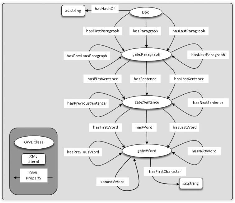 Document Structure ontology class diagram.