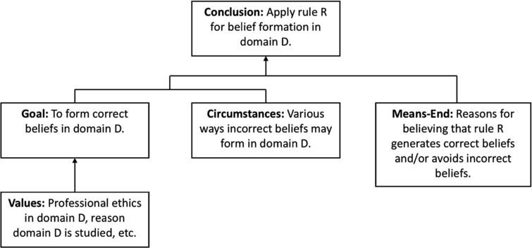 The general structure of practical reasoning adapted from [6] to apply to establishment of inference rules.