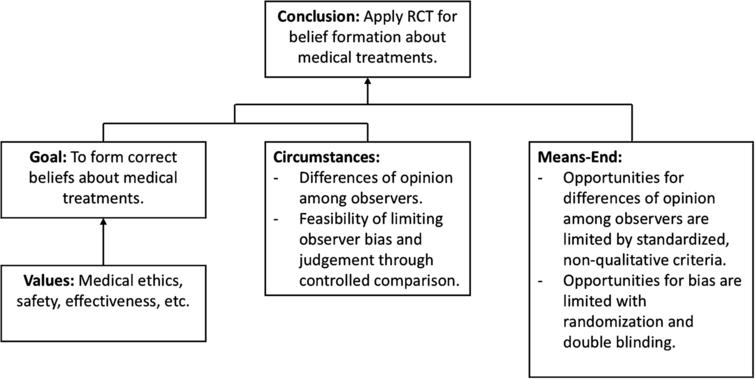 Bradford Hill's argument for RCT represented as practical reasoning.