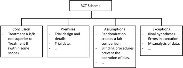 A scheme definition for the RCT Scheme, to enable adding it as a new AIF Form.