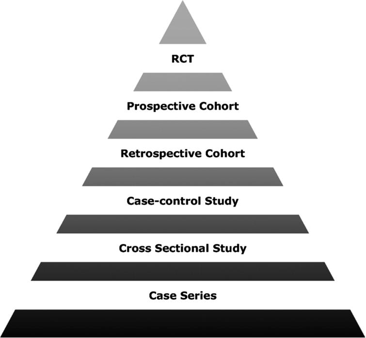 An example of an evidence hierarchy in medicine, from [8].