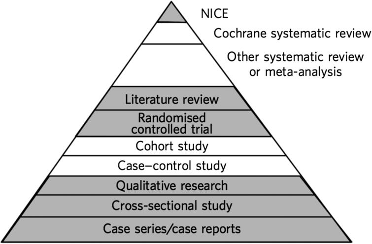An example of an evidence hierarchy in medicine, from [15].