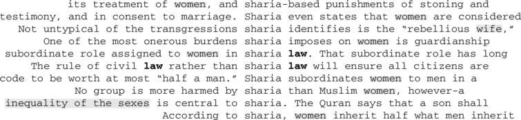 10 randomly generated concordance lines for 'sharia' from Heretic highlighting the collocates, 'law' and 'women'.