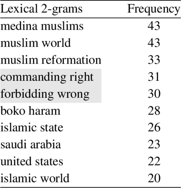 Top 10 lexical 2-grams in Heretic