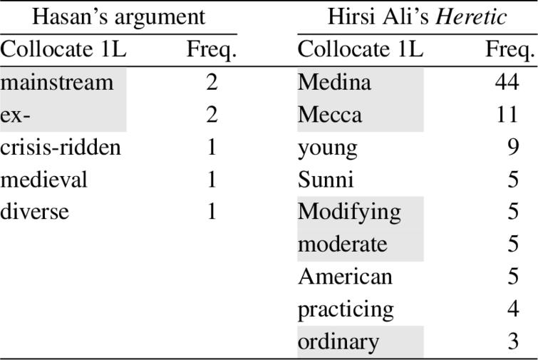 Lexical collocates of muslim (1L) in Heretic and Hasan's argument; collocates of muslim common to both texts have been removed