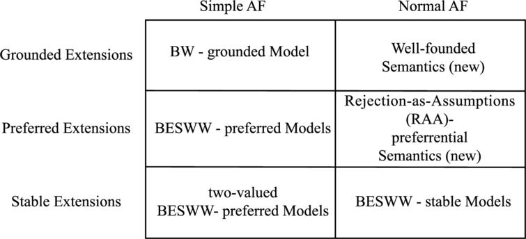 Classification of ADF semantics.