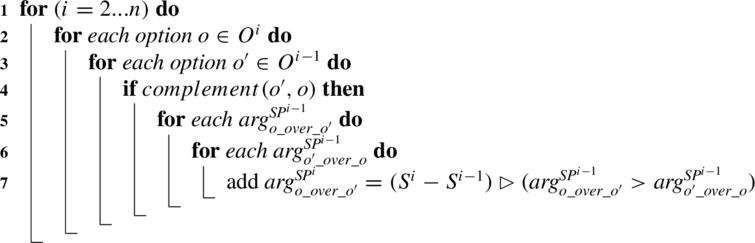 Central Algorithm for Argument Generation