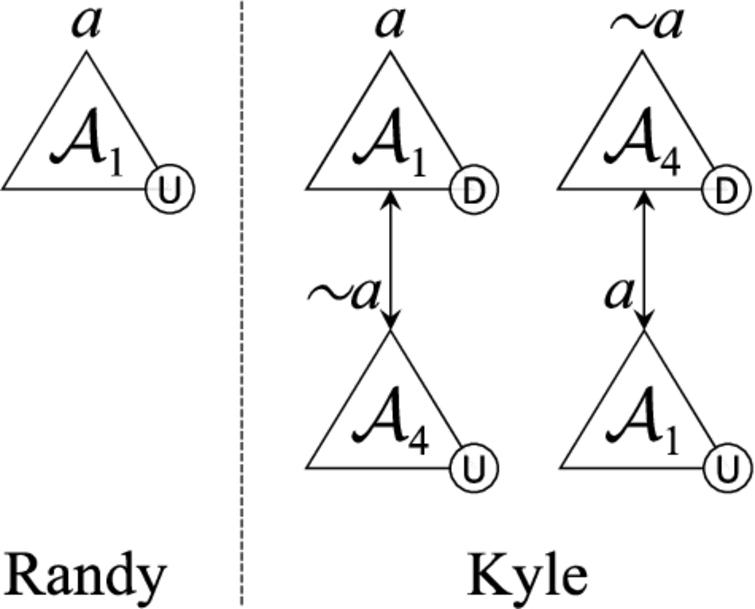 Dialectical trees from Example 7 (left) and Example 8 (right).