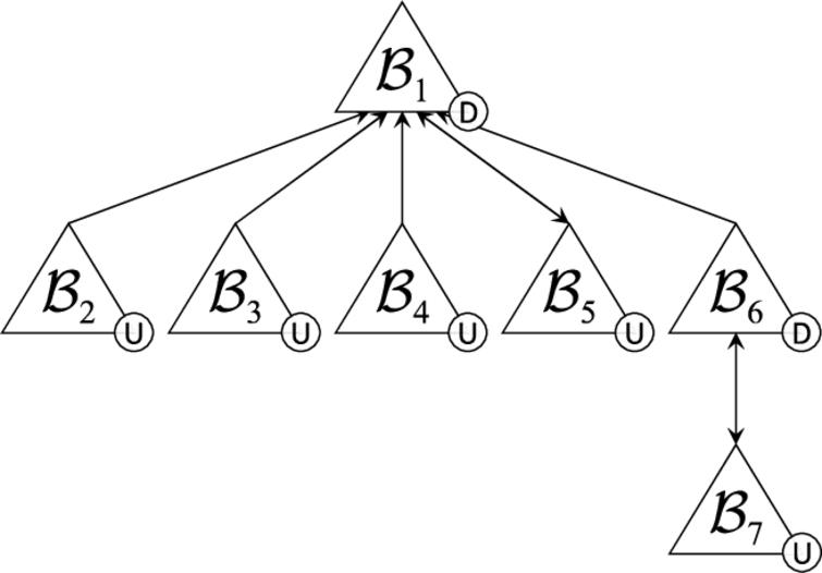 Dialectical tree from Example 9.