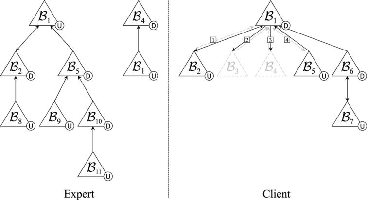 Dialectical trees from Example 10.