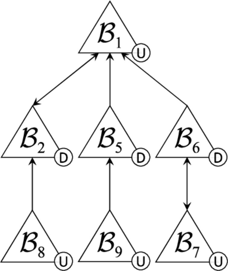 Dialectical tree from Example 11.