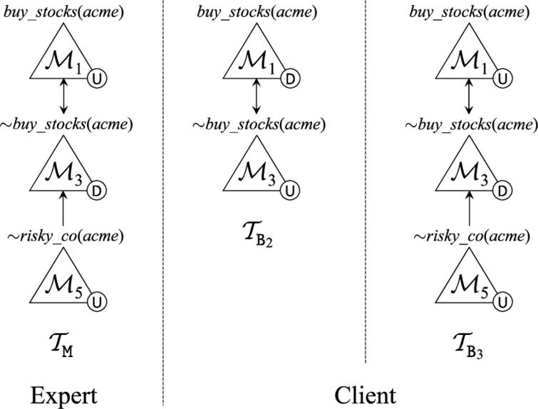 Dialectical trees from Example 13.
