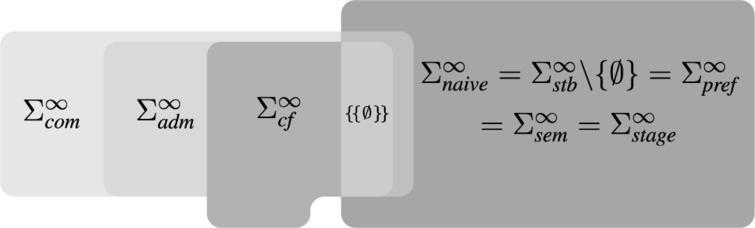 Relations between signatures in SETAFs (cf. Main Theorem1).