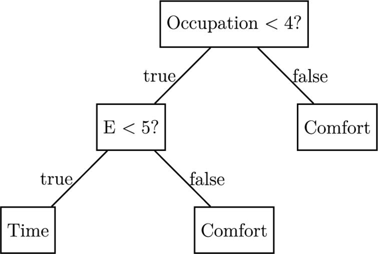 """Example of a decision tree for the Time/Comfort pair where the categories for the occupation are given in AppendixE Question 3 and """"E"""" stands for """"Extraversion"""" in the OCEAN model."""