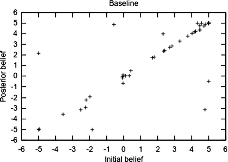 Initial and posterior belief for the baseline.