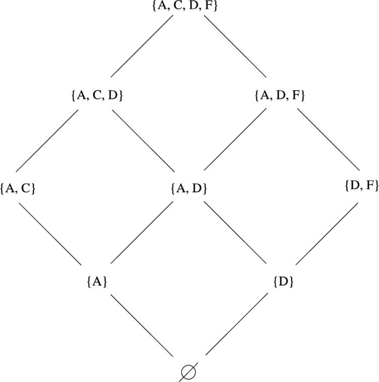 The strongly admissible sets of the argumentation framework of Fig. 1.