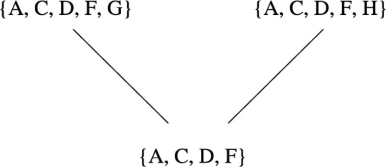 The complete extensions of the argumentation framework of Fig. 1.