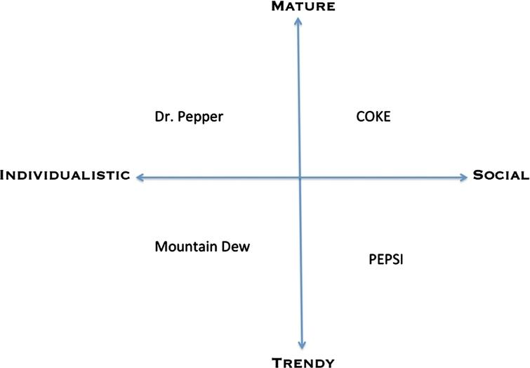 Asimple binary opposition analysis of soda brands ([29] p.133).