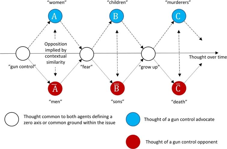 """How patterns of thought around an issue such as """"gun control"""" imply oppositions. (Note: the space represented is not intended to be taken as two-dimensional. It is a flattening of a theorised high-dimensional space.)"""