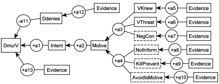 The structure of argumentation from motive to intent in a typical case.