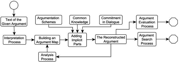 The argument interpretation procedure.