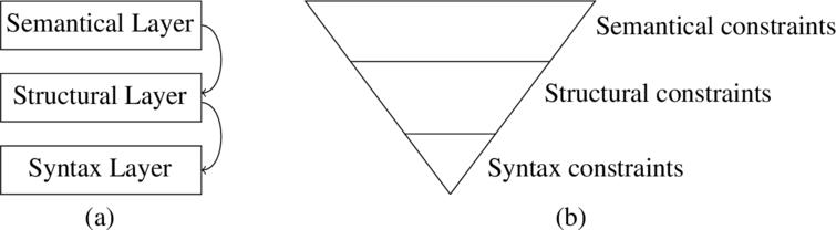 (a) Three layers for dynamic operators and (b) outcomes that satisfy constraints of each layer.
