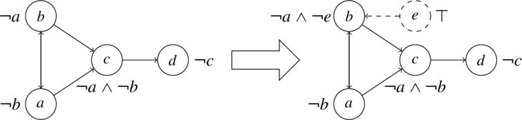 Enforcing {a,d} being true in the grounded interpretation: adding argument e, with φe=⊤ and adapting φb to φb′=¬a∧¬e (Example 7).
