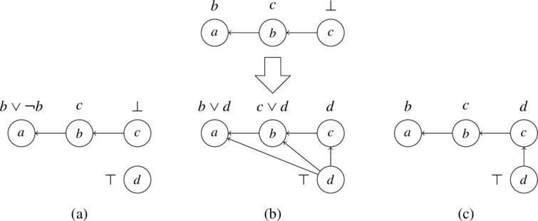 Enforcing a being true in an admissible interpretation via support enforcement: without further constraints (a), without modifying acceptance conditions when expanded arguments are rejected (b), and additionally when optimizing added links (Example 14).