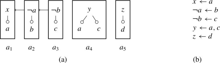 A simple structured (assumption-based) argumentation framework (Example 18). For the ABA framework consisting of four assumptions a, b, c, and d, and rules as shown in (b), several arguments can be constructed, with five arguments shown in (a). Attacks arise when an argument concludes a negated assumption of another argument (e.g., argument a2 attacks argument a1 on assumption a).