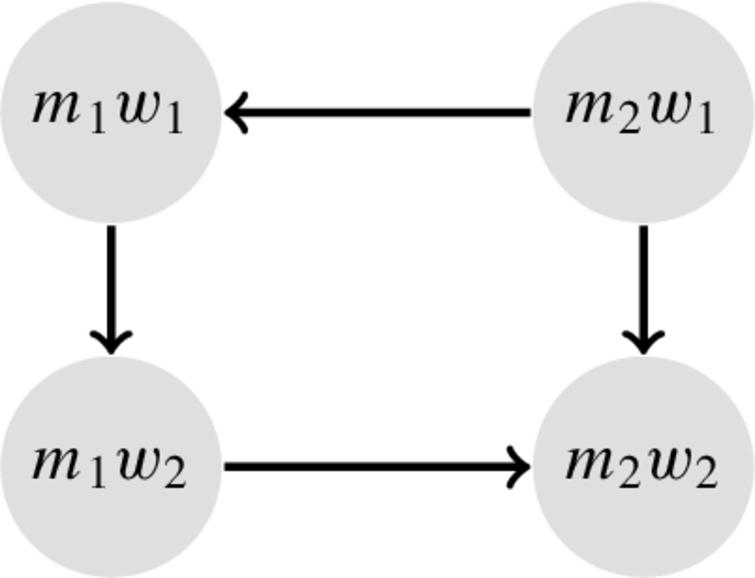 The AAF encoding of the SM problem in Fig.3. The only stable extension is {(m1,w2),(m2,w1)}.