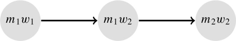 The AAF encoding of the SM problem in Fig.5. The only stable extension is {(m1,w1),(m2,w2)}. Argument (m2,w1) does not belong to the framework because of the missing preference.
