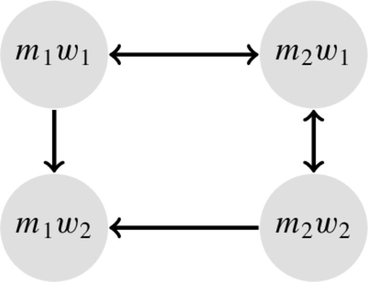 The AAF encoding of the SMT problem in Fig.7, modeling weak-stability. The two stable extensions are {(m1,w1),(m2,w2)} and {(m1,w2),(m2,w1)}.