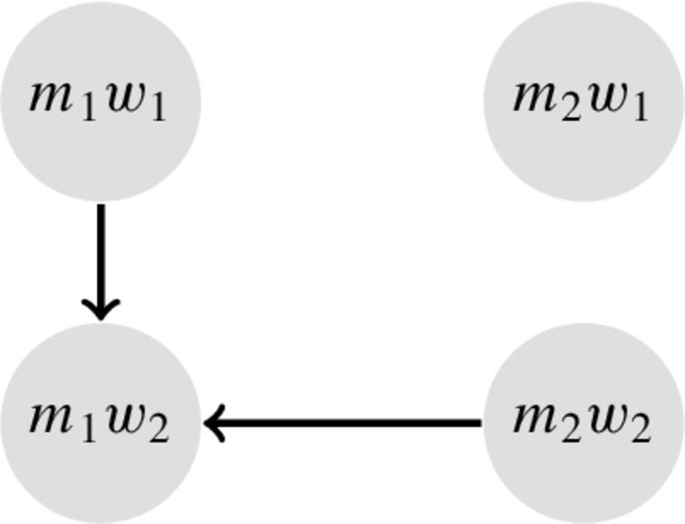 The AAF encoding of the SMT problem in Fig.7, using super-stability. The only stable extension {(m1,w1),(m2,w1),(m2,w2)}, which is not a matching, means that no super-stable matching exists in this case.